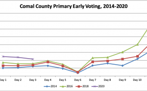 Comal County early voting